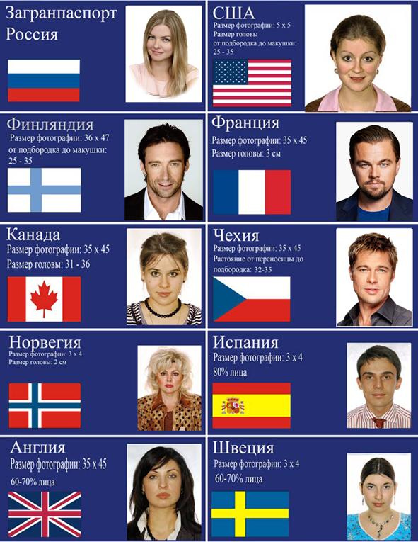 Фото на паспорт и заграничный паспорт для визы и удостоверений